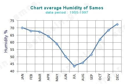 Chart average humidity of Samos island