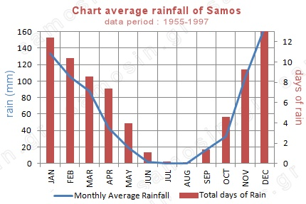 chart average rainfall of Samos island