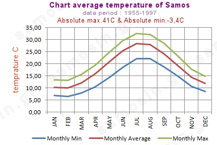 chart average temprature of Greek island of Samos