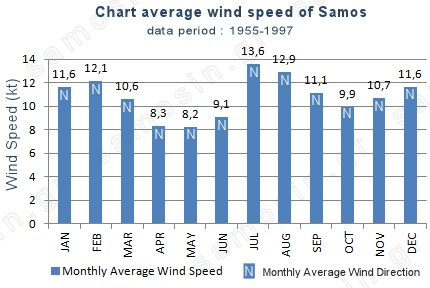 chart average windspeed of Samos island